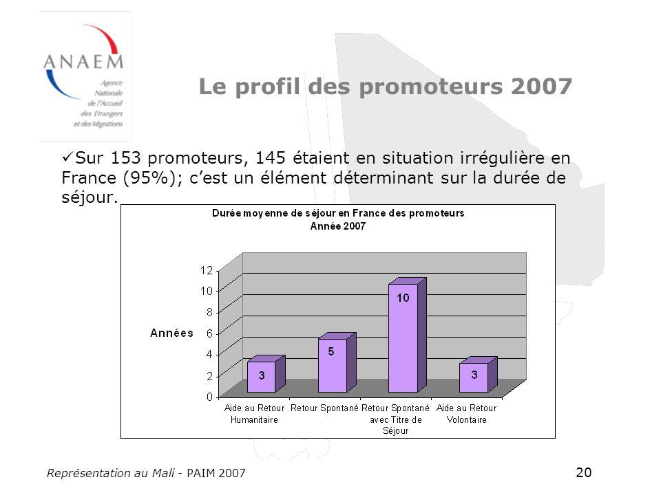 Représentation au Mali - PAIM 2007 20 Le profil des promoteurs 2007 Sur 153 promoteurs, 145 étaient en situation irrégulière en France (95%); cest un élément déterminant sur la durée de séjour.