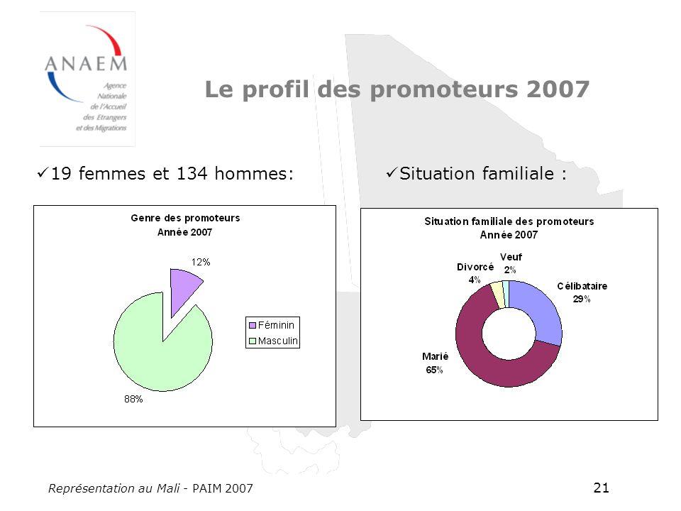 Représentation au Mali - PAIM 2007 21 Le profil des promoteurs 2007 19 femmes et 134 hommes: Situation familiale :