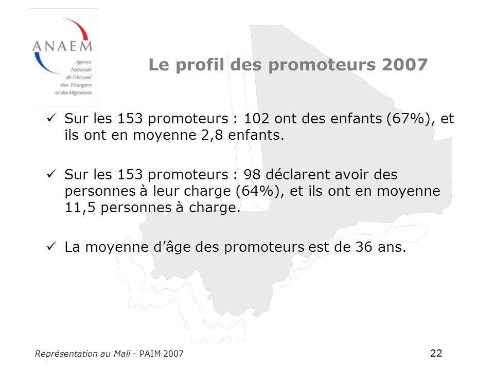 Représentation au Mali - PAIM 2007 22 Le profil des promoteurs 2007 Sur les 153 promoteurs : 102 ont des enfants (67%), et ils ont en moyenne 2,8 enfa