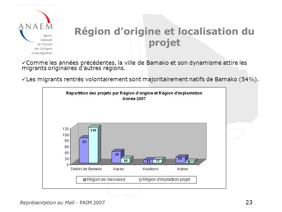 Représentation au Mali - PAIM 2007 23 Région dorigine et localisation du projet Comme les années précédentes, la ville de Bamako et son dynamisme attire les migrants originaires dautres régions.