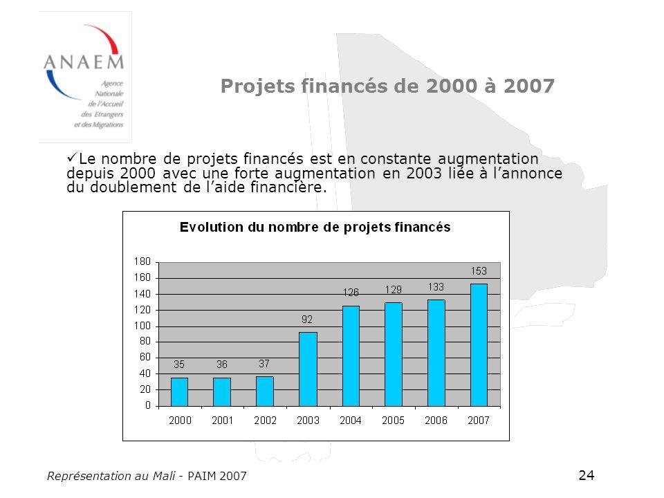 Représentation au Mali - PAIM 2007 24 Projets financés de 2000 à 2007 Le nombre de projets financés est en constante augmentation depuis 2000 avec une forte augmentation en 2003 liée à lannonce du doublement de laide financière.