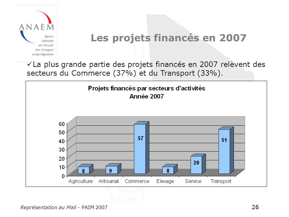 Représentation au Mali - PAIM 2007 26 Les projets financés en 2007 La plus grande partie des projets financés en 2007 relèvent des secteurs du Commerce (37%) et du Transport (33%).