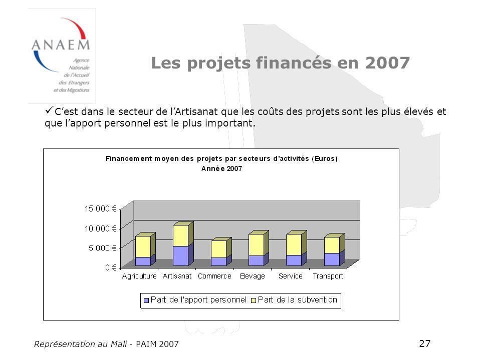 Représentation au Mali - PAIM 2007 27 Les projets financés en 2007 Cest dans le secteur de lArtisanat que les coûts des projets sont les plus élevés et que lapport personnel est le plus important.