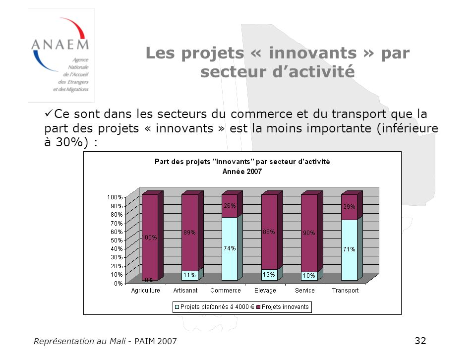 Représentation au Mali - PAIM 2007 32 Les projets « innovants » par secteur dactivité Ce sont dans les secteurs du commerce et du transport que la part des projets « innovants » est la moins importante (inférieure à 30%) :