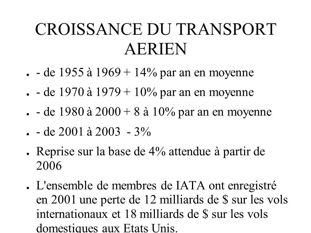 CROISSANCE DU TRANSPORT AERIEN - de 1955 à 1969 + 14% par an en moyenne - de 1970 à 1979 + 10% par an en moyenne - de 1980 à 2000 + 8 à 10% par an en