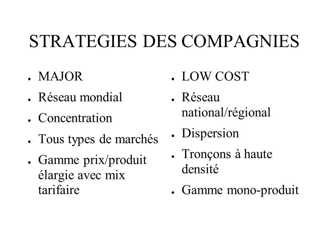 STRATEGIES DES COMPAGNIES MAJOR Réseau mondial Concentration Tous types de marchés Gamme prix/produit élargie avec mix tarifaire LOW COST Réseau natio