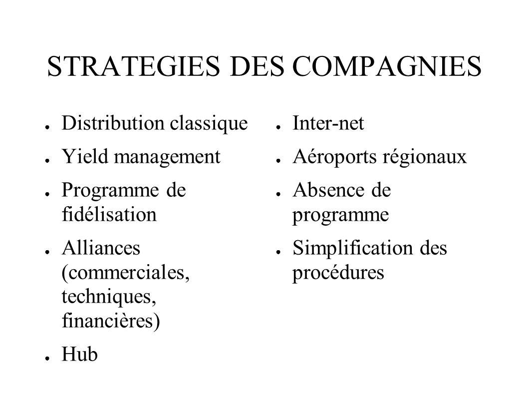 STRATEGIES DES COMPAGNIES Distribution classique Yield management Programme de fidélisation Alliances (commerciales, techniques, financières) Hub Inte