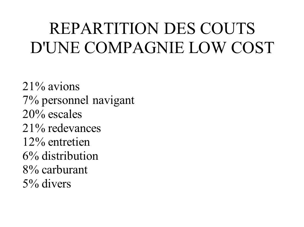 REPARTITION DES COUTS D'UNE COMPAGNIE LOW COST 21% avions 7% personnel navigant 20% escales 21% redevances 12% entretien 6% distribution 8% carburant
