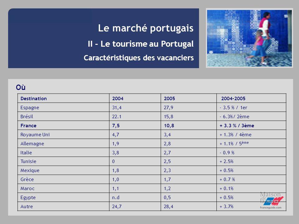 Le marché portugais II - Le tourisme au Portugal Caractéristiques des vacanciers Où Destination20042005 2004-2005 Espagne31,427,9- 3.5 % / 1er Brésil2