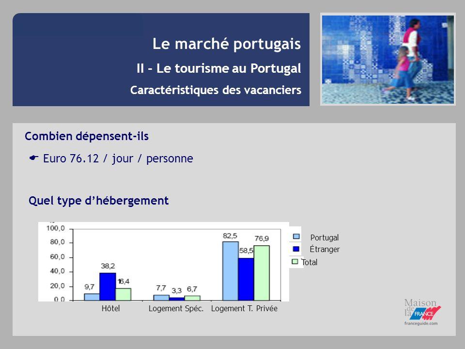 Le marché portugais II - Le tourisme au Portugal Caractéristiques des vacanciers Combien dépensent-ils Euro 76.12 / jour / personne Quel type dhéberge