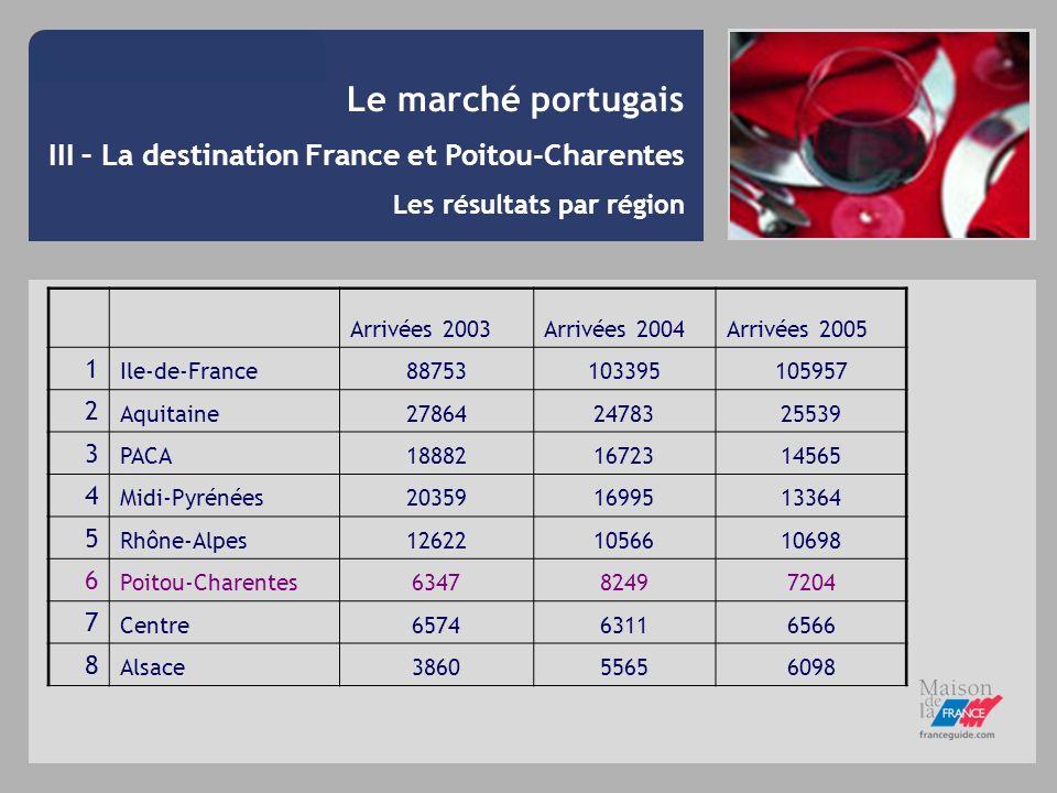 Le marché portugais III – La destination France et Poitou-Charentes Les résultats par région Arrivées 2003Arrivées 2004Arrivées 2005 1 Ile-de-France88
