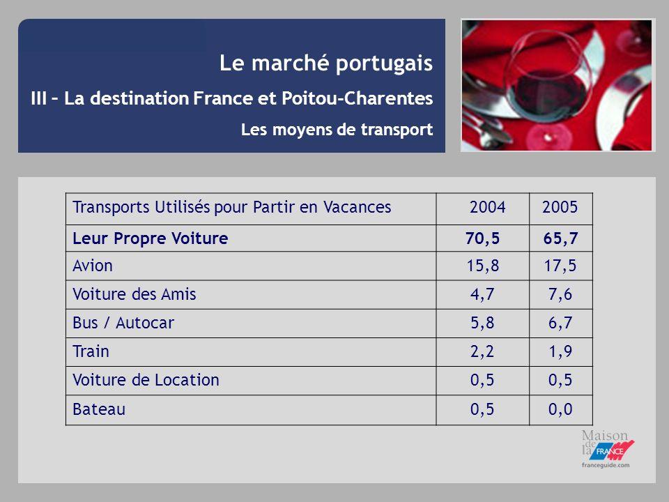 Le marché portugais III – La destination France et Poitou-Charentes Les moyens de transport Transports Utilisés pour Partir en Vacances 20042005 Leur
