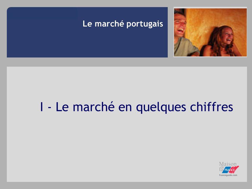 I - Le marché en quelques chiffres Le marché portugais