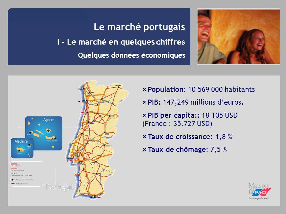 I - Le marché en quelques chiffres Quelques données économiques Population: 10 569 000 habitants PIB: 147,249 millions deuros. PIB per capita:: 18 105
