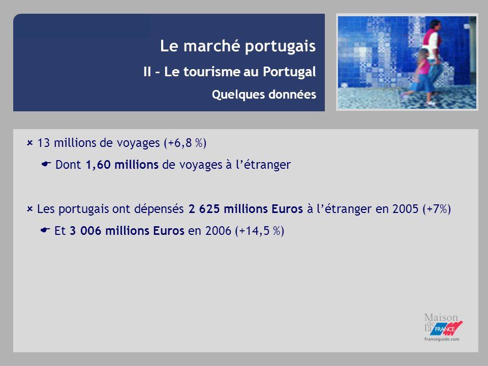 Le marché portugais II - Le tourisme au Portugal Caractéristiques des vacanciers Qui 21,4 % des vacanciers partent à létranger et 50 % partent en Europe Quand Janvier Avril Juillet Octobre Affaires Loisirs Visite famille / amis 80 % partent entre juillet et septembre 38 % partent 2 à 3 fois en vacances 35 % prennent des mini-vacances Départs selon la motivation
