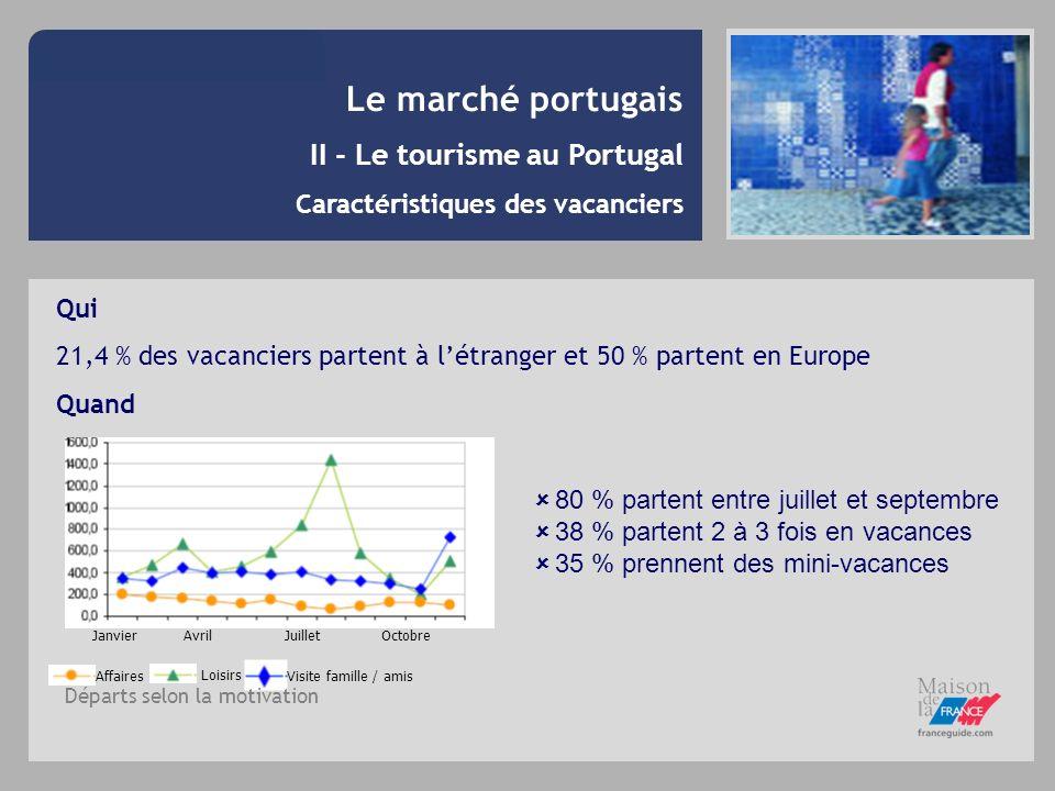 Le marché portugais II - Le tourisme au Portugal Caractéristiques des vacanciers Pourquoi environnement200420052004-2005 Plage71.766.6- 5.1 Campagne14.413.6- 0.8 Villes7.79.2+ 1.5 Montagne3.14.5+ 1.4 Thermalisme1.82.7+ 0.9 Barrages / Lacs0.60.2+ 0.4 Autres0.71+ 0.3 Sans réponses02.2+ 2.2