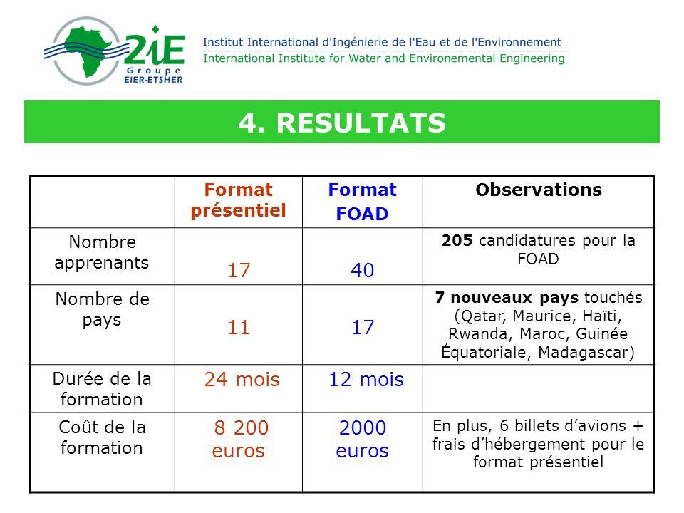 4. RESULTATS Format présentiel Format FOAD Observations Nombre apprenants 1740 205 candidatures pour la FOAD Nombre de pays 1117 7 nouveaux pays touch