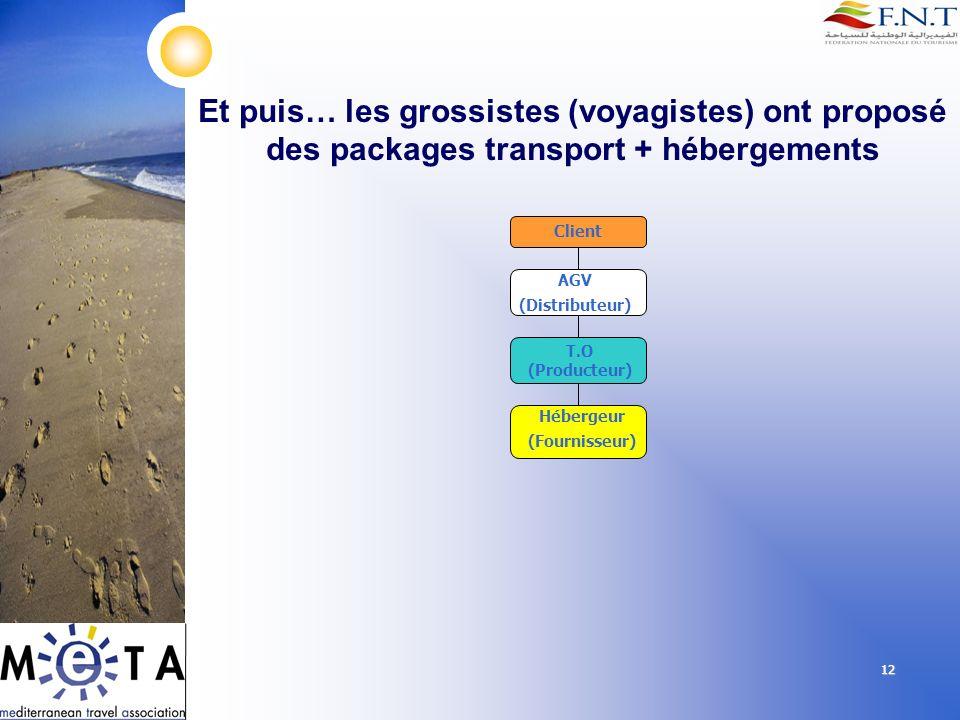 12 Et puis… les grossistes (voyagistes) ont proposé des packages transport + hébergements Client AGV (Distributeur) Hébergeur (Fournisseur) T.O (Produ