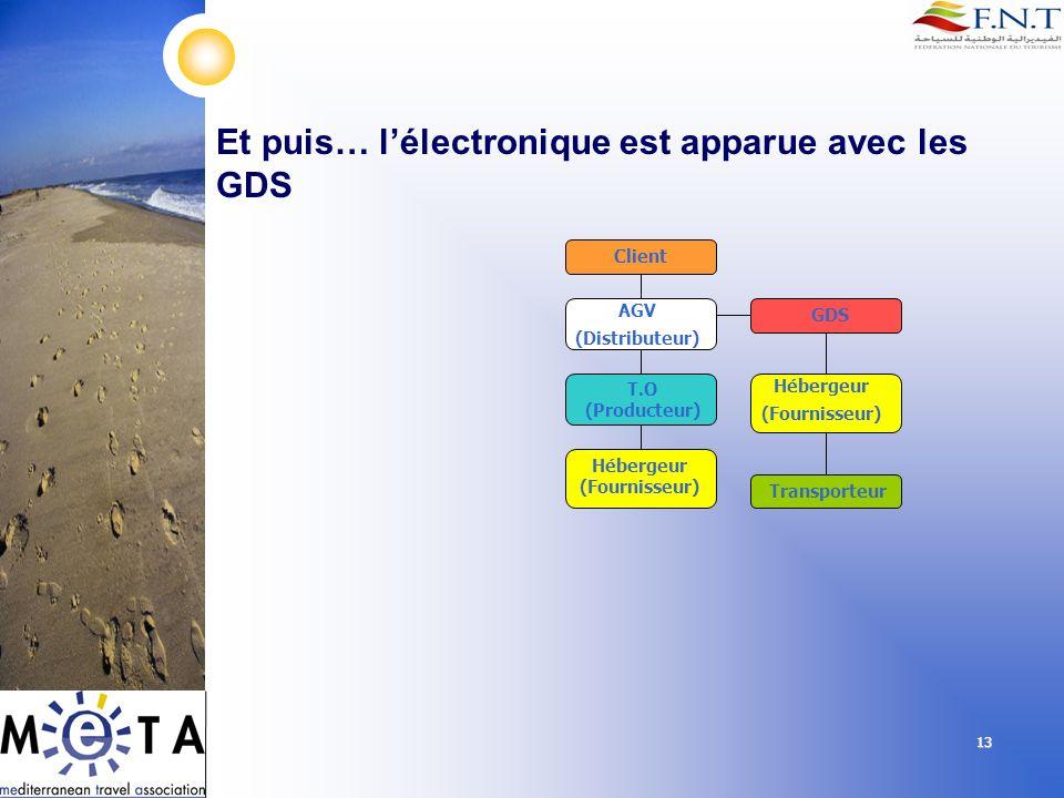 13 Client AGV (Distributeur) T.O (Producteur) GDS Hébergeur (Fournisseur) Hébergeur (Fournisseur) Transporteur Et puis… lélectronique est apparue avec