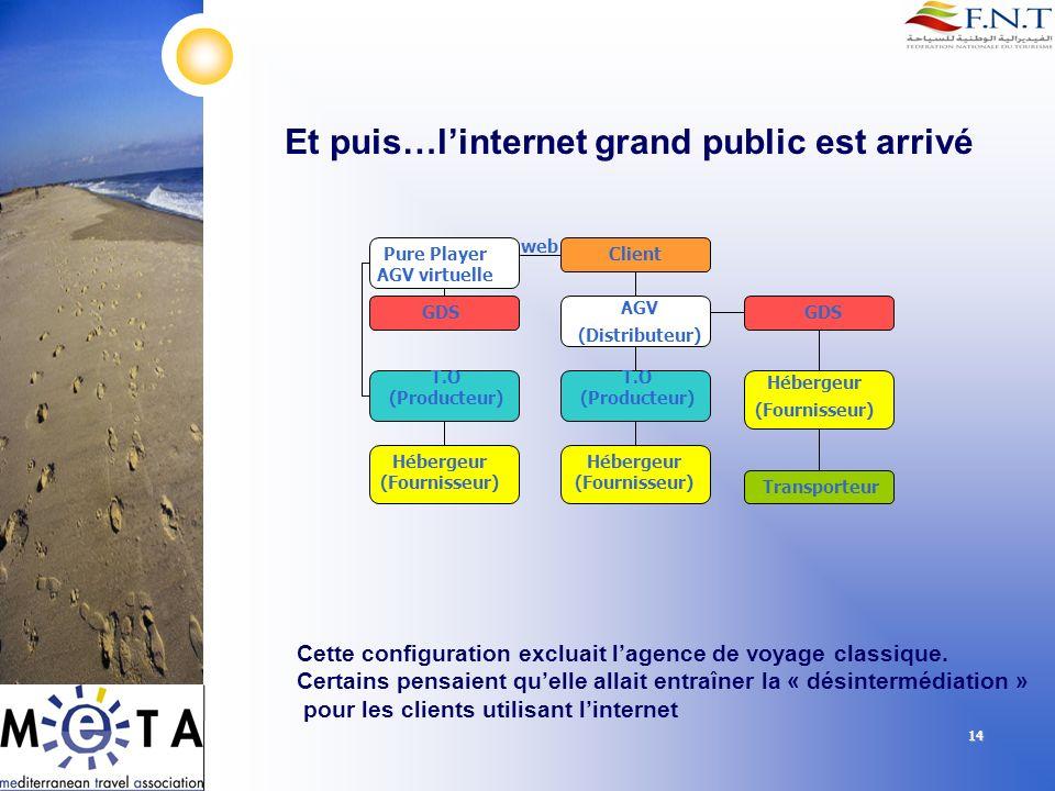 14 Et puis…linternet grand public est arrivé Client AGV (Distributeur) T.O (Producteur) GDS Hébergeur (Fournisseur) Hébergeur (Fournisseur) Transporte