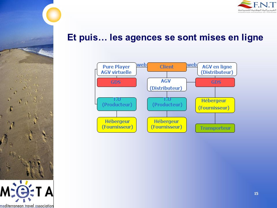15 Et puis… les agences se sont mises en ligne Client AGV (Distributeur) T.O (Producteur) GDS Hébergeur (Fournisseur) Hébergeur (Fournisseur) Transpor
