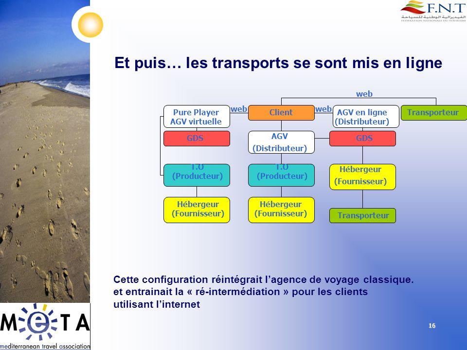 16 Et puis… les transports se sont mis en ligne Client AGV (Distributeur) T.O (Producteur) GDS Hébergeur (Fournisseur) Hébergeur (Fournisseur) Transpo