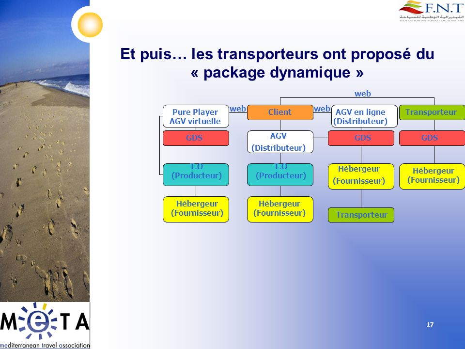 17 Et puis… les transporteurs ont proposé du « package dynamique » Client AGV (Distributeur) T.O (Producteur) GDS Hébergeur (Fournisseur) Hébergeur (F
