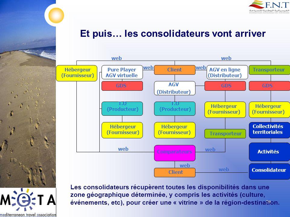 20 Et puis… les consolidateurs vont arriver Client AGV (Distributeur) T.O (Producteur) GDS Hébergeur (Fournisseur) Transporteur Pure Player AGV virtue