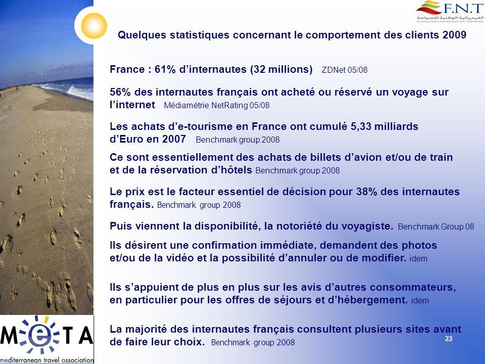 23 France : 61% dinternautes (32 millions) ZDNet 05/08 Quelques statistiques concernant le comportement des clients 2009 56% des internautes français