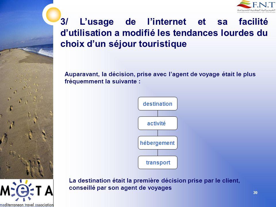 30 3/ Lusage de linternet et sa facilité dutilisation a modifié les tendances lourdes du choix dun séjour touristique Auparavant, la décision, prise a