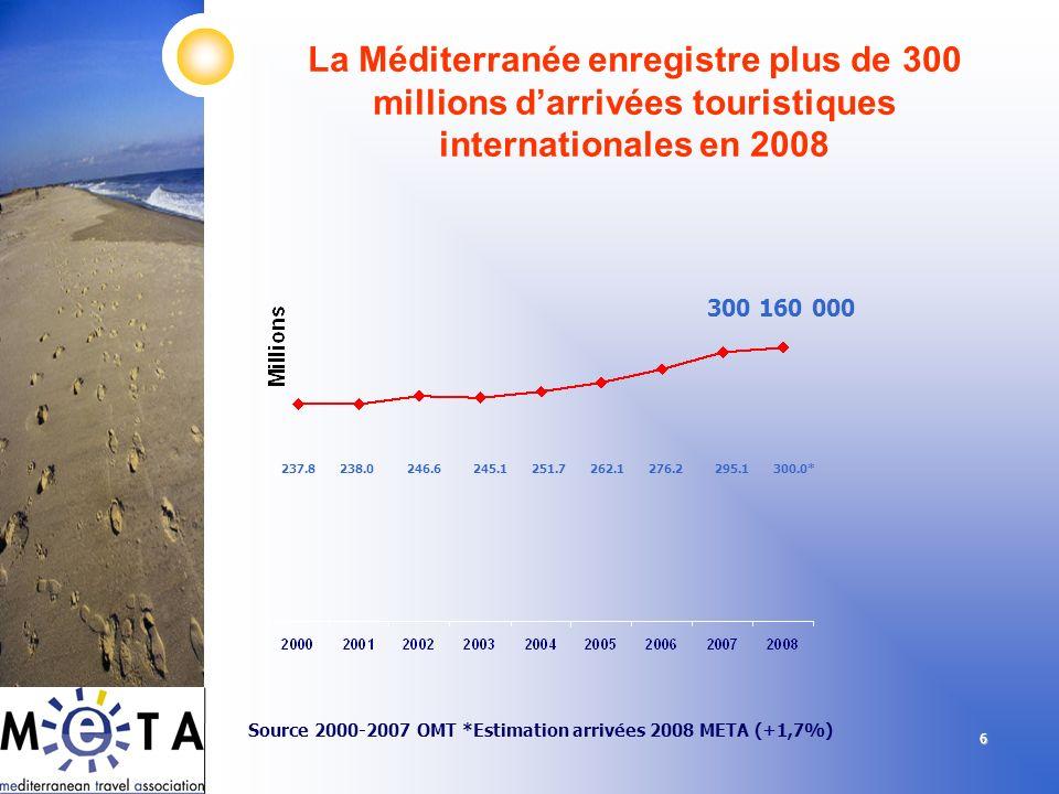 66 La Méditerranée enregistre plus de 300 millions darrivées touristiques internationales en 2008 Source 2000-2007 OMT *Estimation arrivées 2008 META