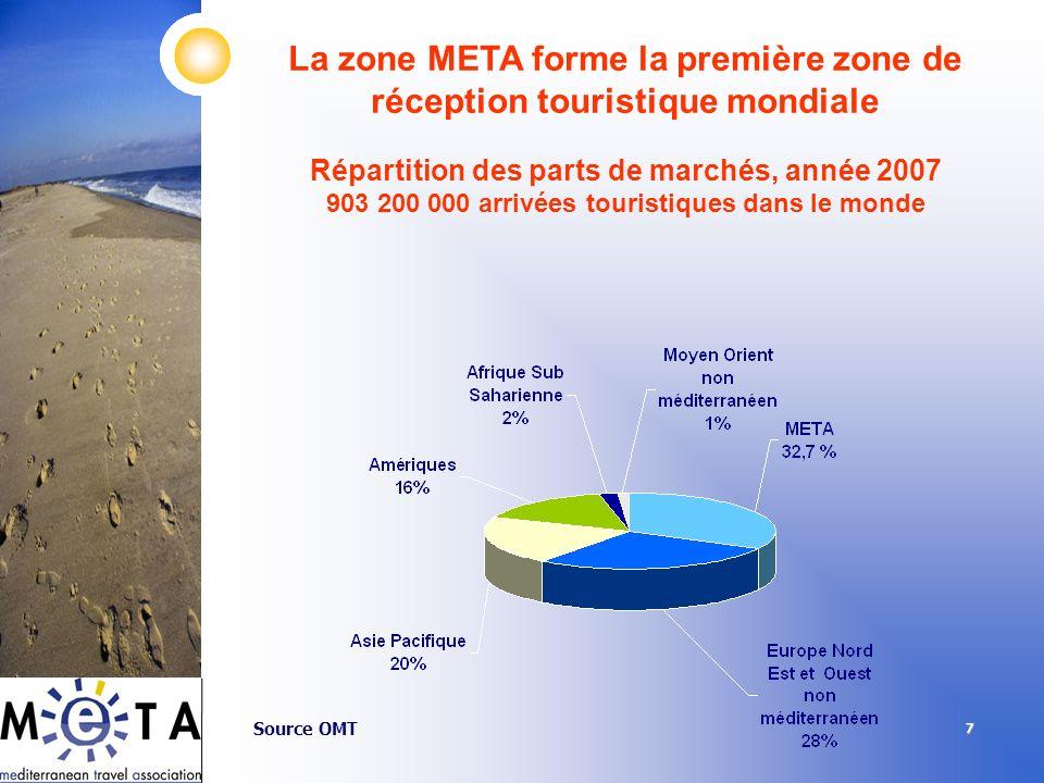 777 La zone META forme la première zone de réception touristique mondiale Répartition des parts de marchés, année 2007 903 200 000 arrivées touristiqu