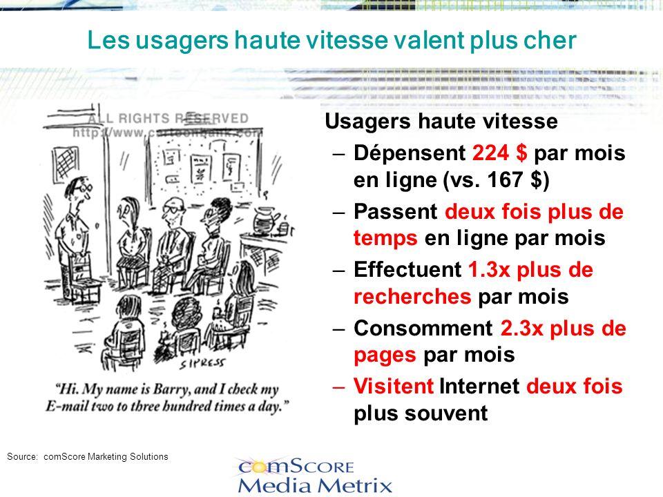 Usagers haute vitesse –Dépensent 224 $ par mois en ligne (vs.