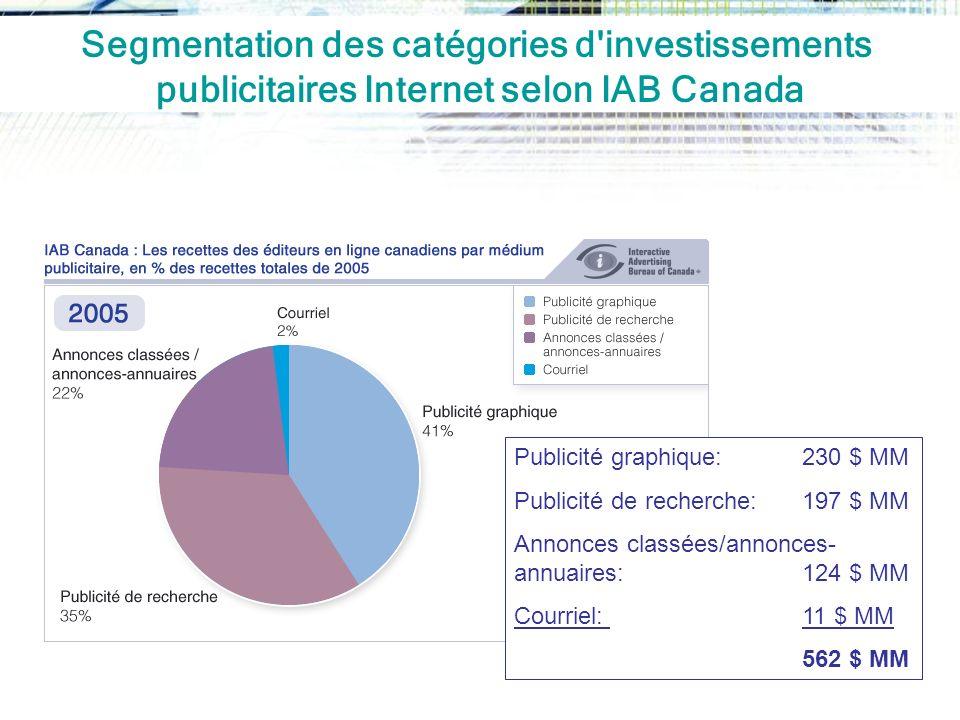 Segmentation des catégories d investissements publicitaires Internet selon IAB Canada Publicité graphique:230 $ MM Publicité de recherche:197 $ MM Annonces classées/annonces- annuaires: 124 $ MM Courriel:11 $ MM 562 $ MM