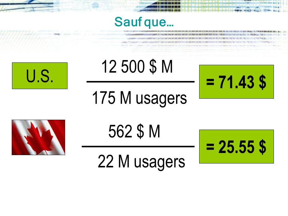 U.S. 12 500 $ M = 71.43 $ 562 $ M = 25.55 $ 175 M usagers 22 M usagers Sauf que…