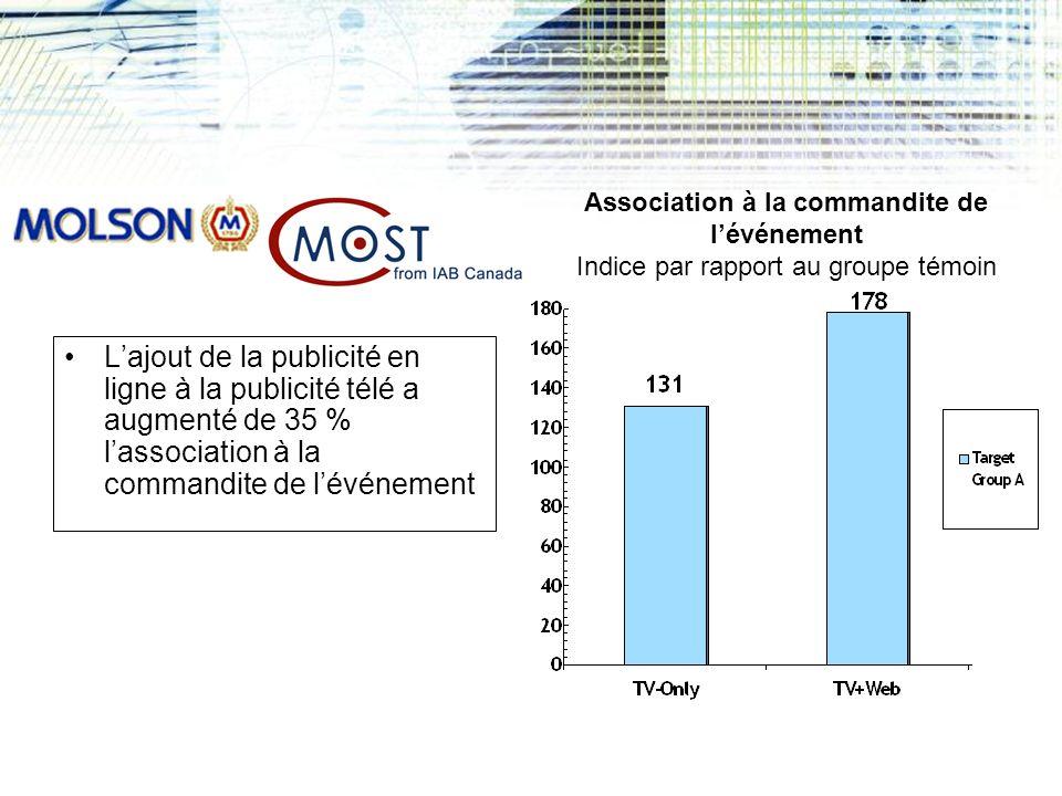 Lajout de la publicité en ligne à la publicité télé a augmenté de 35 % lassociation à la commandite de lévénement Association à la commandite de lévénement Indice par rapport au groupe témoin