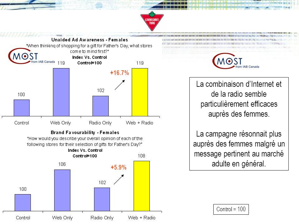 +16.7% +5.9% Control = 100 La combinaison dInternet et de la radio semble particulièrement efficaces auprès des femmes.