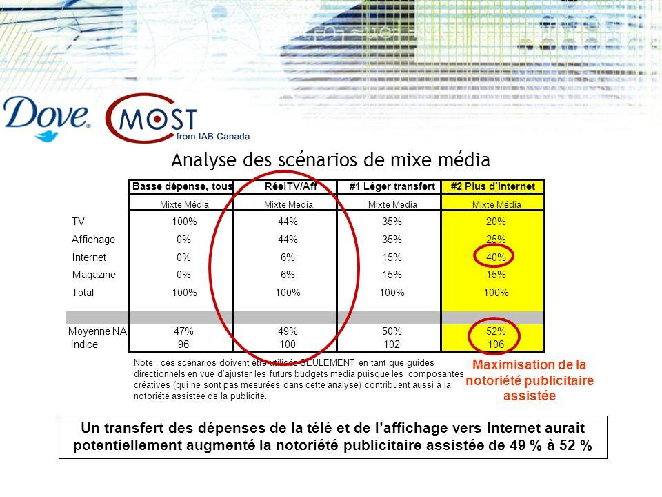 TV Affichage Internet Magazine Total Moyenne NA Indice 0% 100% Mixte Média 100% 0% 100% Mixte Média 44% 6% 100% 35% 15% Mixte Média 20% 25% 40% 15% 100% Mixte Média 96 100 102 106 47% 49% 50% 52% Basse dépense, tous RéelTV/Aff #1 Léger transfert #2 Plus dInternet Maximisation de la notoriété publicitaire assistée Un transfert des dépenses de la télé et de laffichage vers Internet aurait potentiellement augmenté la notoriété publicitaire assistée de 49 % à 52 % Analyse des scénarios de mixe média Note : ces scénarios doivent être utilisés SEULEMENT en tant que guides directionnels en vue dajuster les futurs budgets média puisque les composantes créatives (qui ne sont pas mesurées dans cette analyse) contribuent aussi à la notoriété assistée de la publicité.