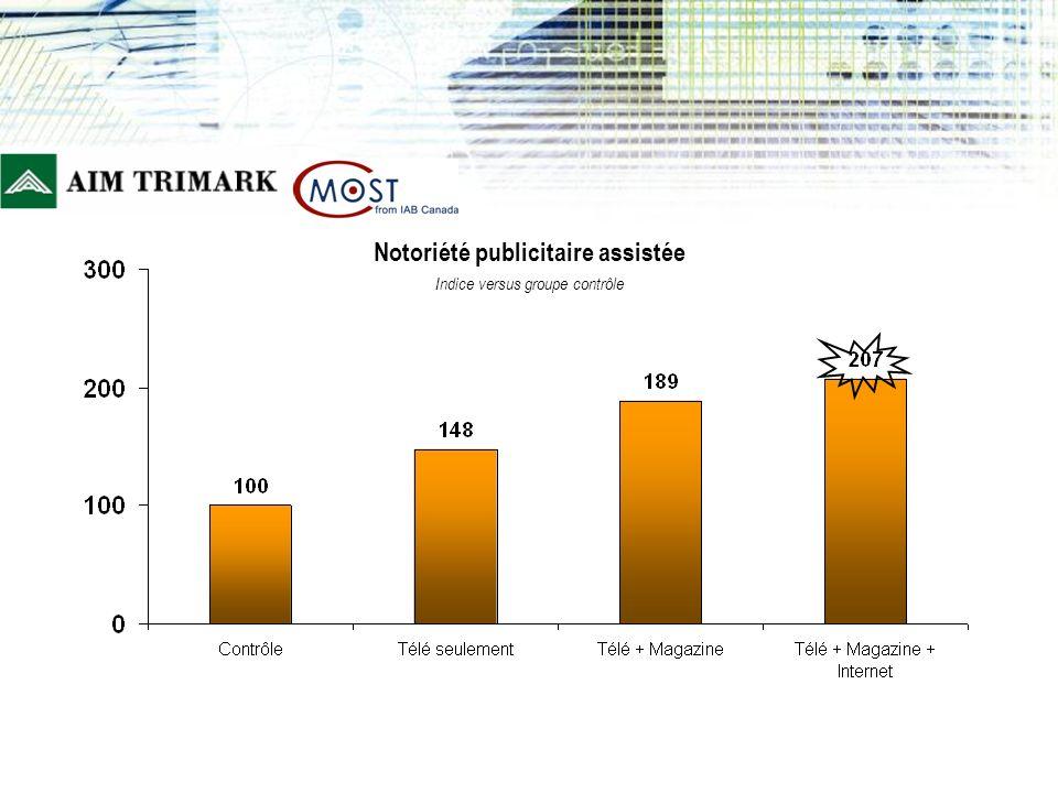 Notoriété publicitaire assistée Indice versus groupe contrôle