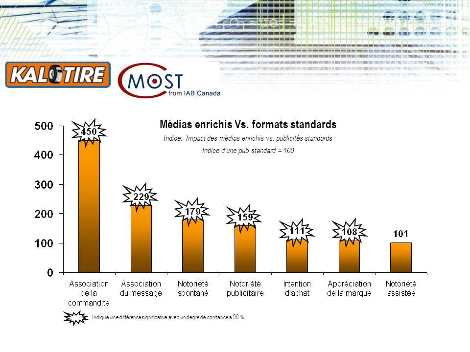 Médias enrichis Vs.formats standards Indice: Impact des médias enrichis vs.