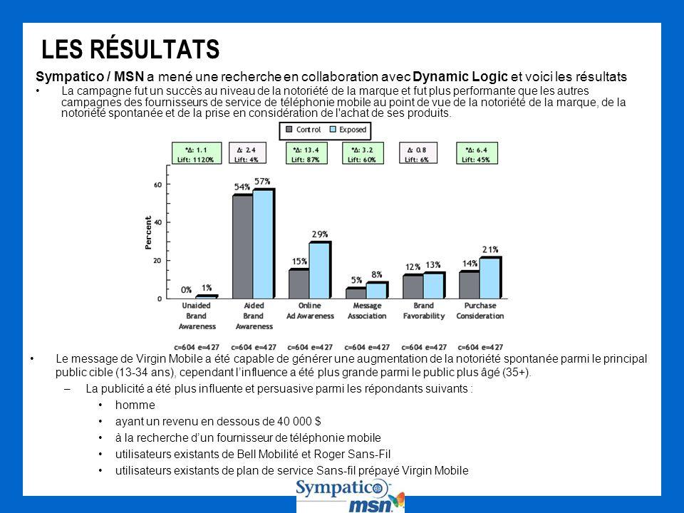 Sympatico / MSN a mené une recherche en collaboration avec Dynamic Logic et voici les résultats La campagne fut un succès au niveau de la notoriété de la marque et fut plus performante que les autres campagnes des fournisseurs de service de téléphonie mobile au point de vue de la notoriété de la marque, de la notoriété spontanée et de la prise en considération de l achat de ses produits.