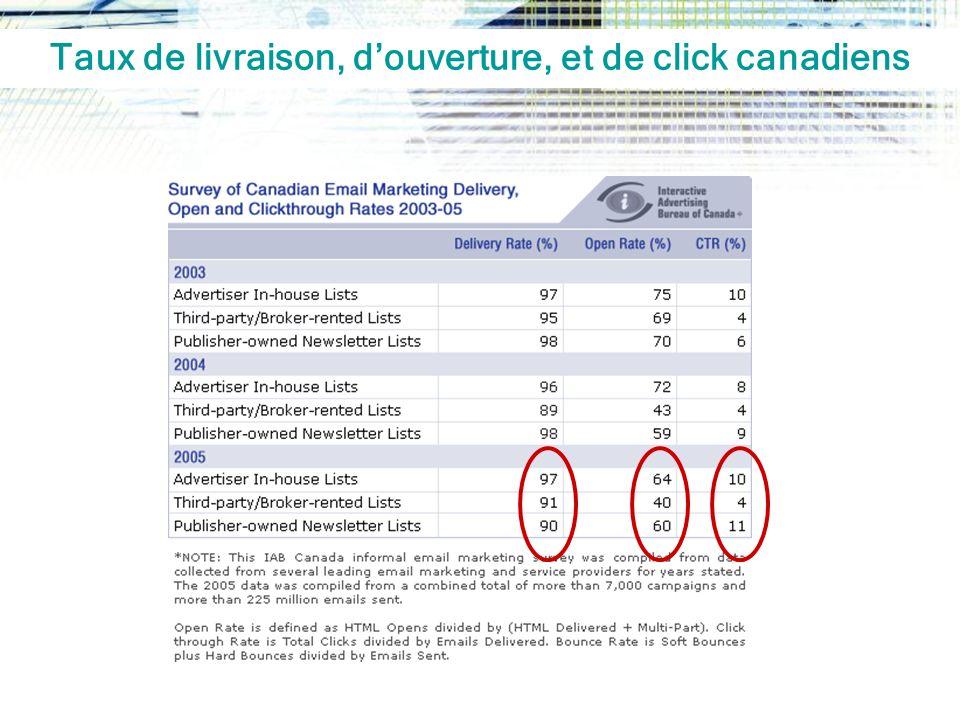 Taux de livraison, douverture, et de click canadiens