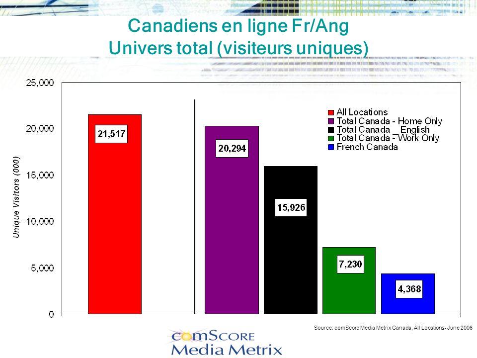 Mais les études CMOST canadiennes sont toutes aussi persuasives…