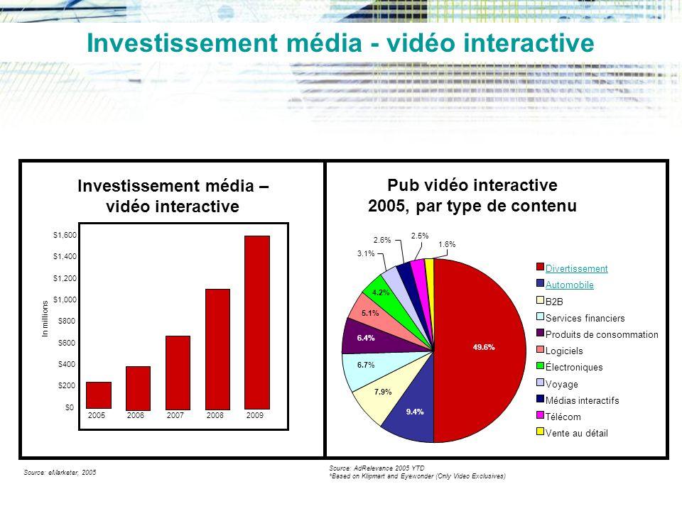 Investissement média – vidéo interactive Source: eMarketer, 2005 $0 $200 $400 $600 $800 $1,000 $1,200 $1,400 $1,600 2005 2006200720082009 In millions Pub vidéo interactive 2005, par type de contenu 49.6% 9.4% 7.9% 6.7% 6.4% 5.1% 4.2% 3.1% 2.6% 2.5% 1.6% Divertissement Automobile B2B Services financiers Produits de consommation Logiciels Électroniques Voyage Médias interactifs Télécom Vente au détail Source: AdRelevance 2005 YTD *Based on Klipmart and Eyewonder (Only Video Exclusives) Investissement média - vidéo interactive