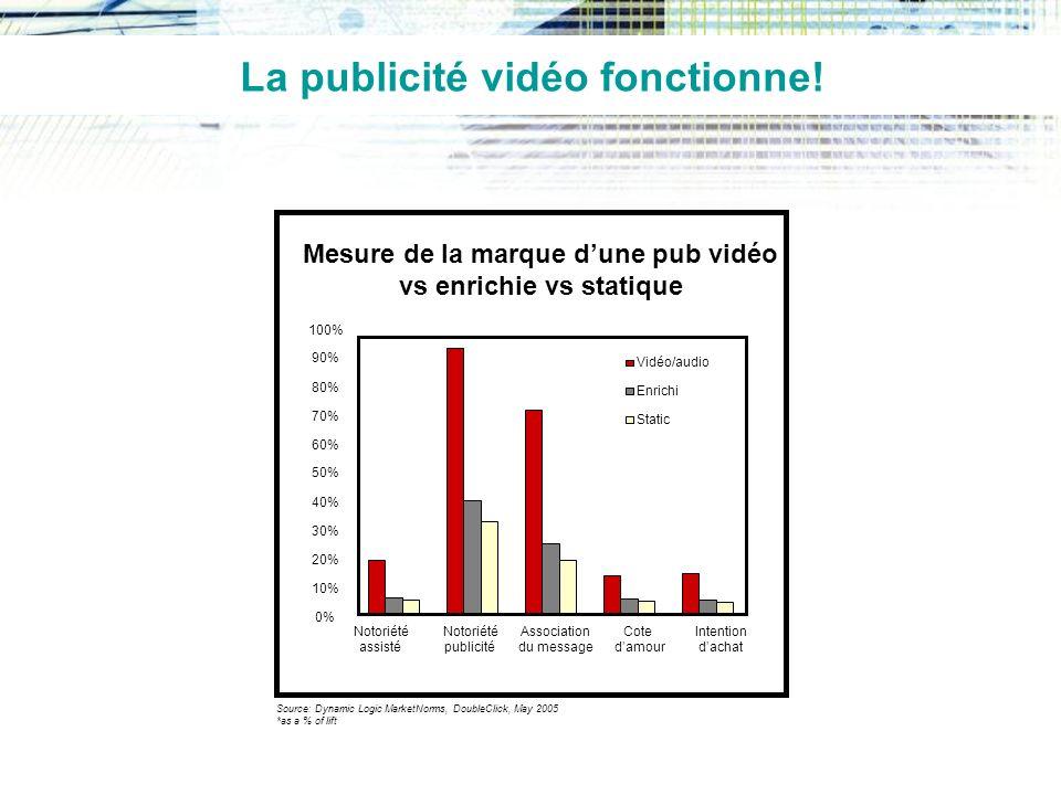 La publicité vidéo fonctionne.