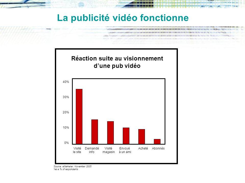 La publicité vidéo fonctionne Réaction suite au visionnement dune pub vidéo Source: eMarketer, November 2005 *as a % of respondents 0% 10% 20% 30% 40% Visité le site Demandé info Visité magasin Envoyé à un ami AchetéAbonnés