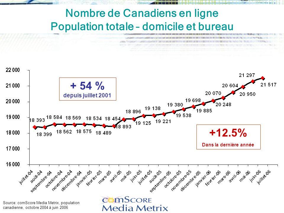 Nombre de Canadiens en ligne Population totale – domicile et bureau + 54 % depuis juillet 2001 Source: comScore Media Metrix, population canadienne, octobre 2004 à juin 2006 +12.5% Dans la dernière année