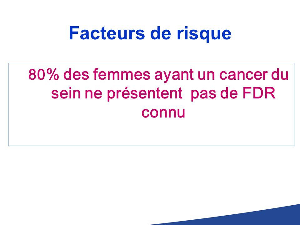 Facteurs de risque 80 % des femmes ayant un cancer du sein ne présentent pas de FDR connu