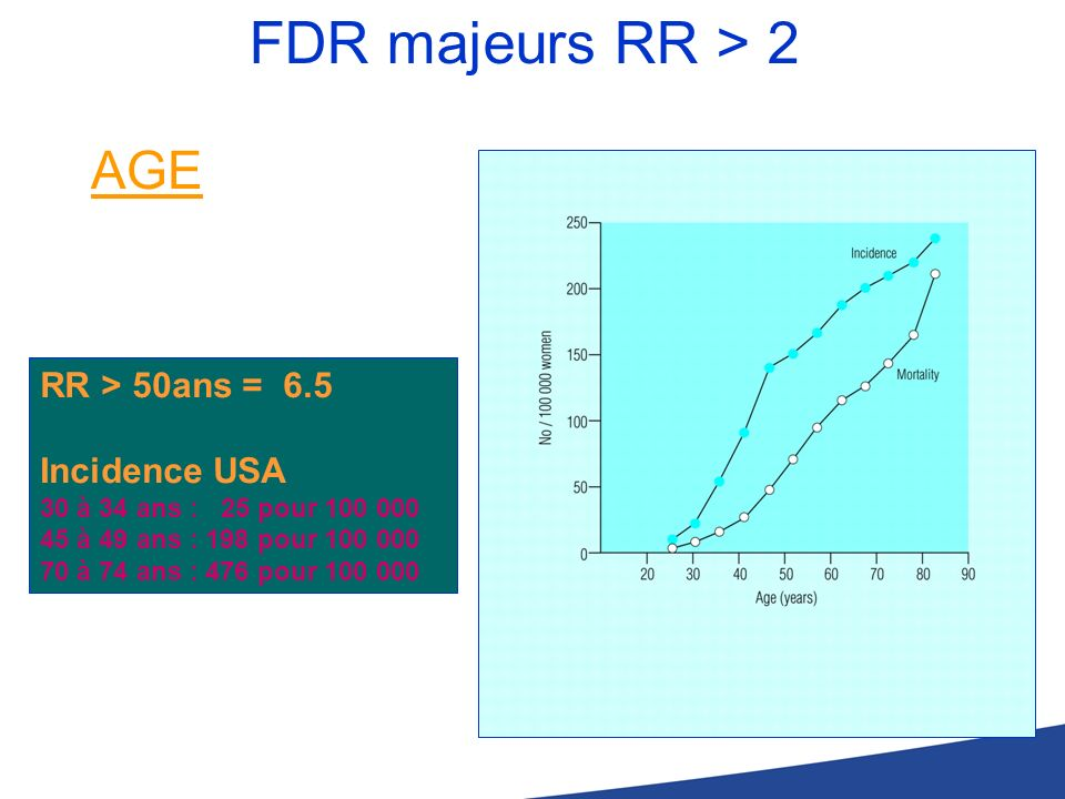 FDR majeurs RR > 2 AGE RR > 50ans = 6.5 Incidence USA 30 à 34 ans : 25 pour 100 000 45 à 49 ans : 198 pour 100 000 70 à 74 ans : 476 pour 100 000