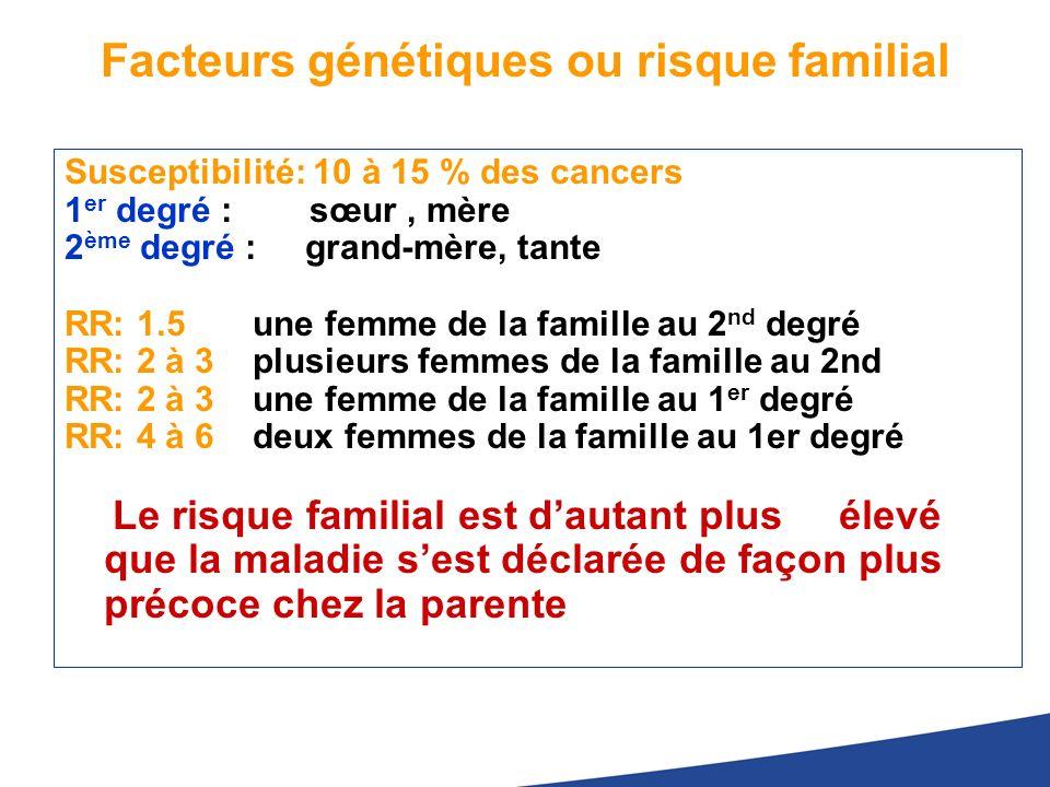 Facteurs génétiques ou risque familial Susceptibilité: 10 à 15 % des cancers 1 er degré : sœur, mère 2 ème degré : grand-mère, tante RR: 1.5 une femme